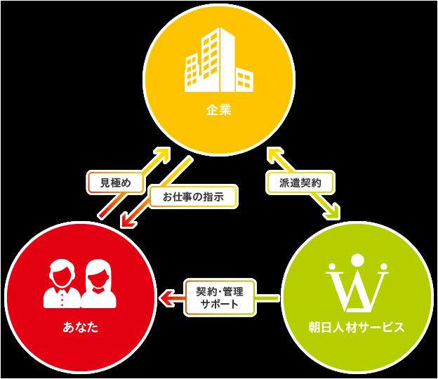 朝日人材サービスの紹介予定派遣イメージ図