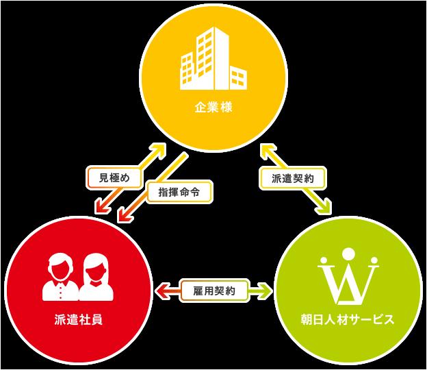 朝日人材サービスの紹介予定派遣サービスイメージ図